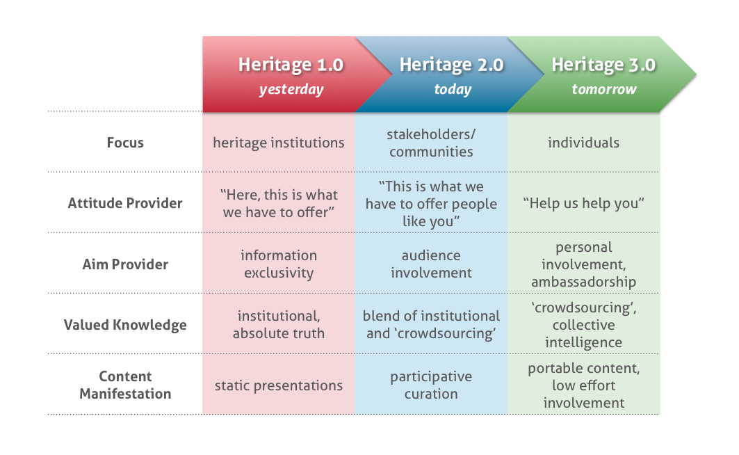 The Evolution of Heritage