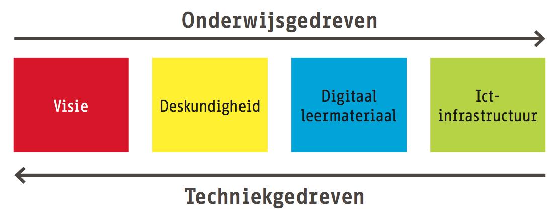 Afstemmingsrichtingen van innovatie in het onderwijs