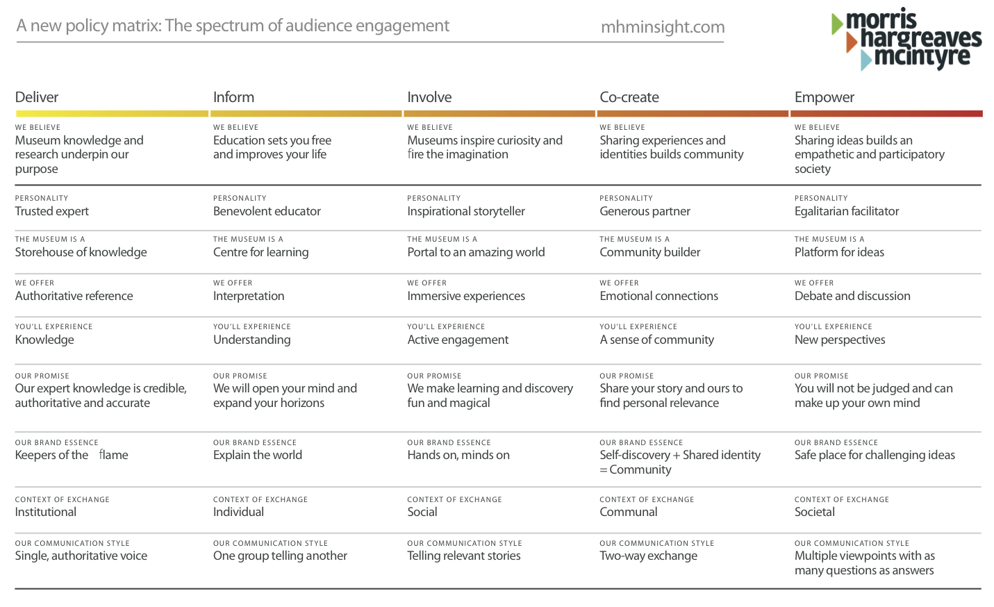 Spectrum-of-Audience-Engagement