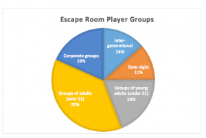 player groups